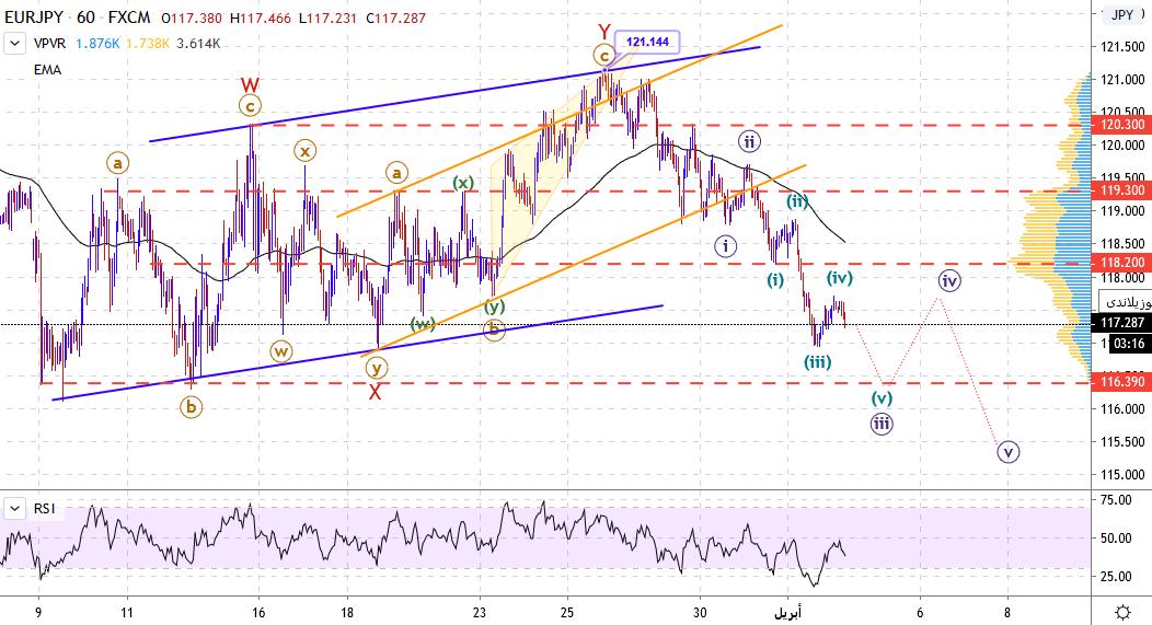 متابعة وتحديث السيناريو الموجي المتوقع لتحركات اليورو ين EURJPY