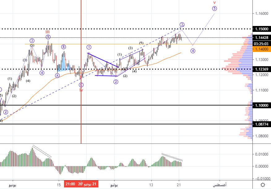 مسار موجي متوقع لتحركات اليورو دولار EURUSD