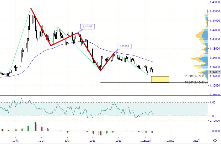 المسار الموجي المتوقع لتحركات الدولار كندي USDCAD